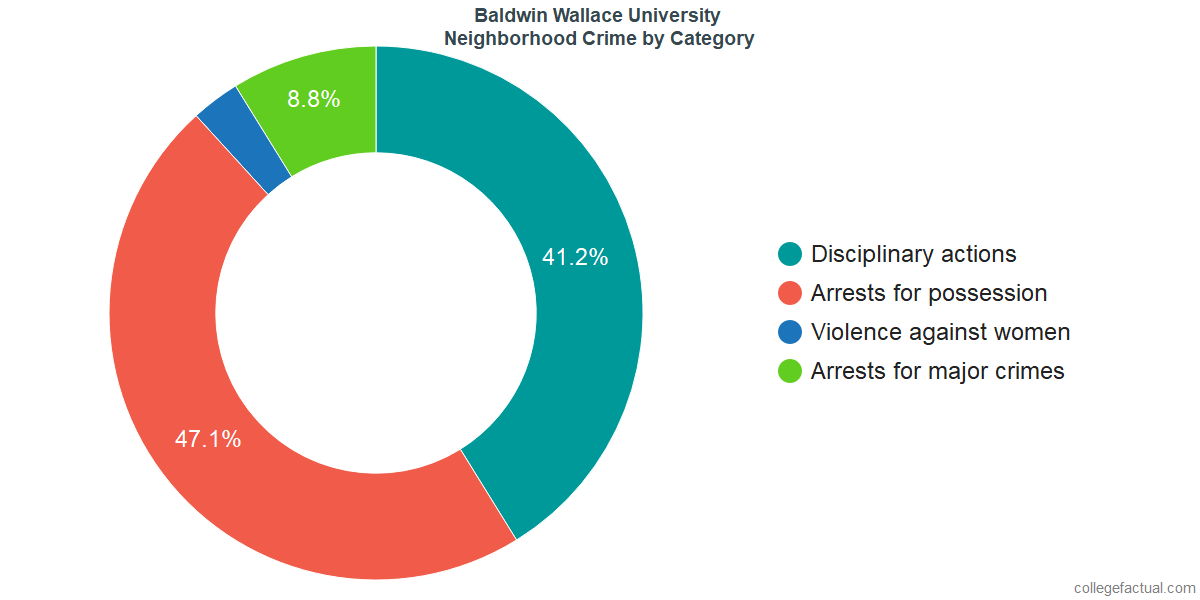 Berea Neighborhood Crime and Safety Incidents at Baldwin Wallace University by Category