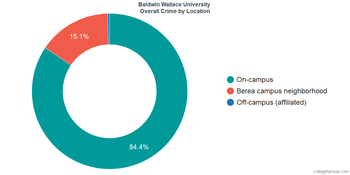 Overall Crime and Safety Incidents at Baldwin Wallace University by Location