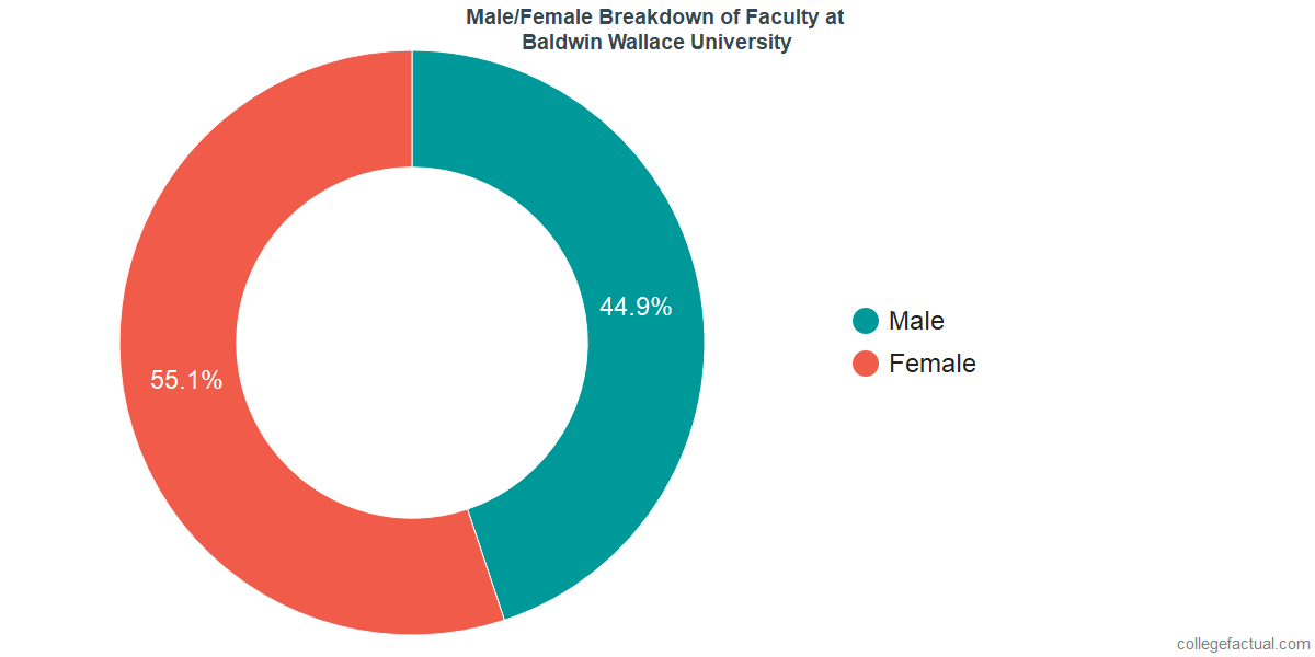 Male/Female Diversity of Faculty at Baldwin Wallace University