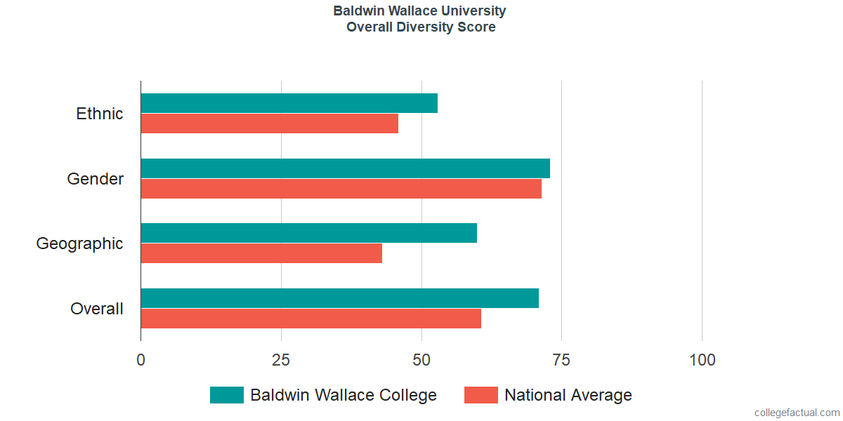 Overall Diversity at Baldwin Wallace University
