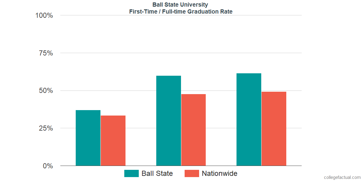 Graduation rates for first-time / full-time students at Ball State University