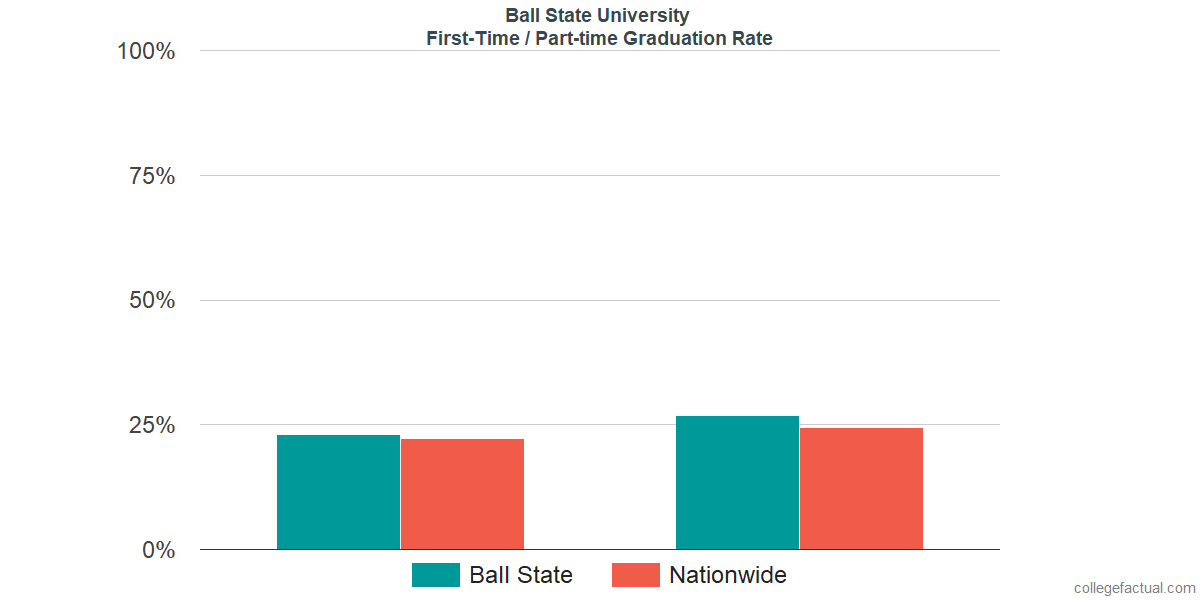 Graduation rates for first-time / part-time students at Ball State University