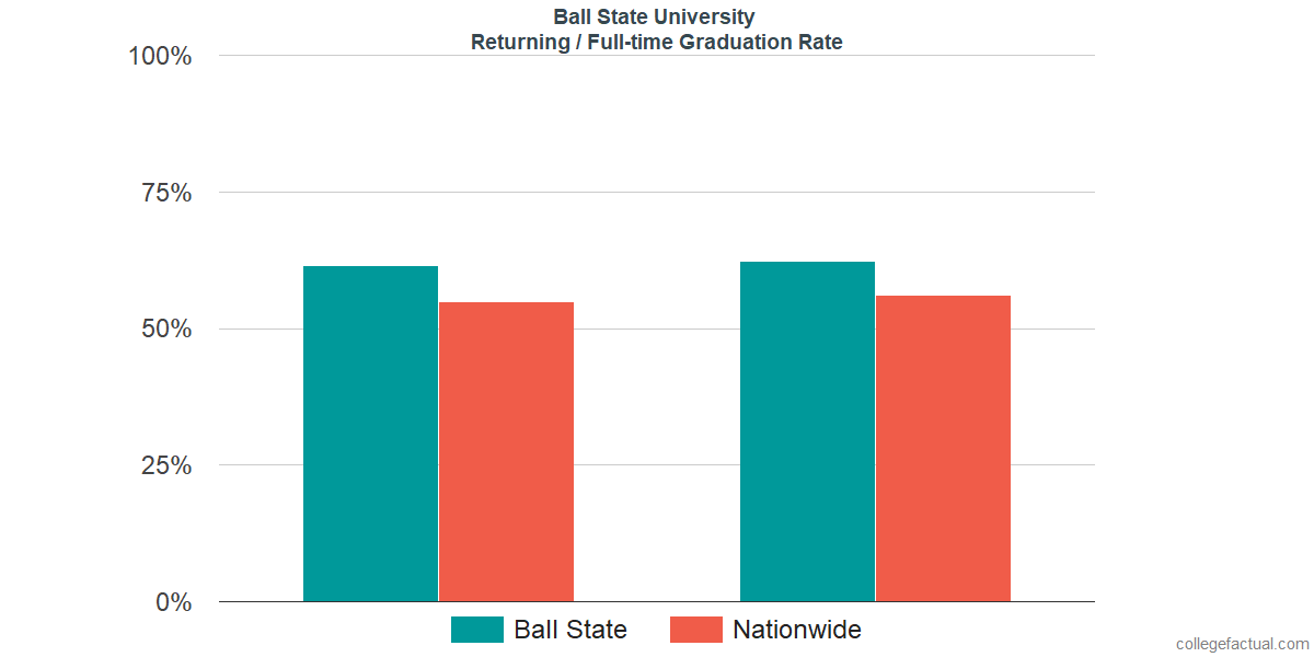 Graduation rates for returning / full-time students at Ball State University