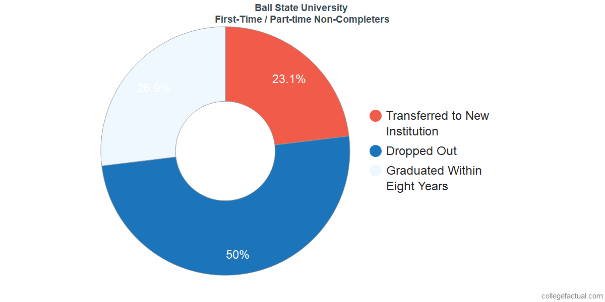 Non-completion rates for first-time / part-time students at Ball State University