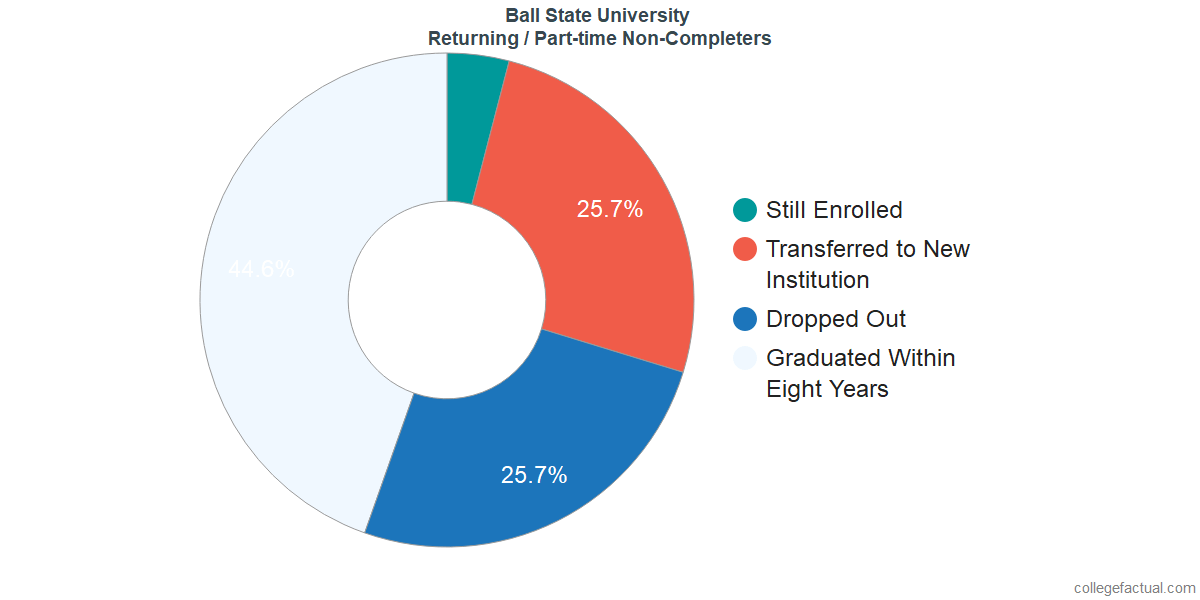 Non-completion rates for returning / part-time students at Ball State University