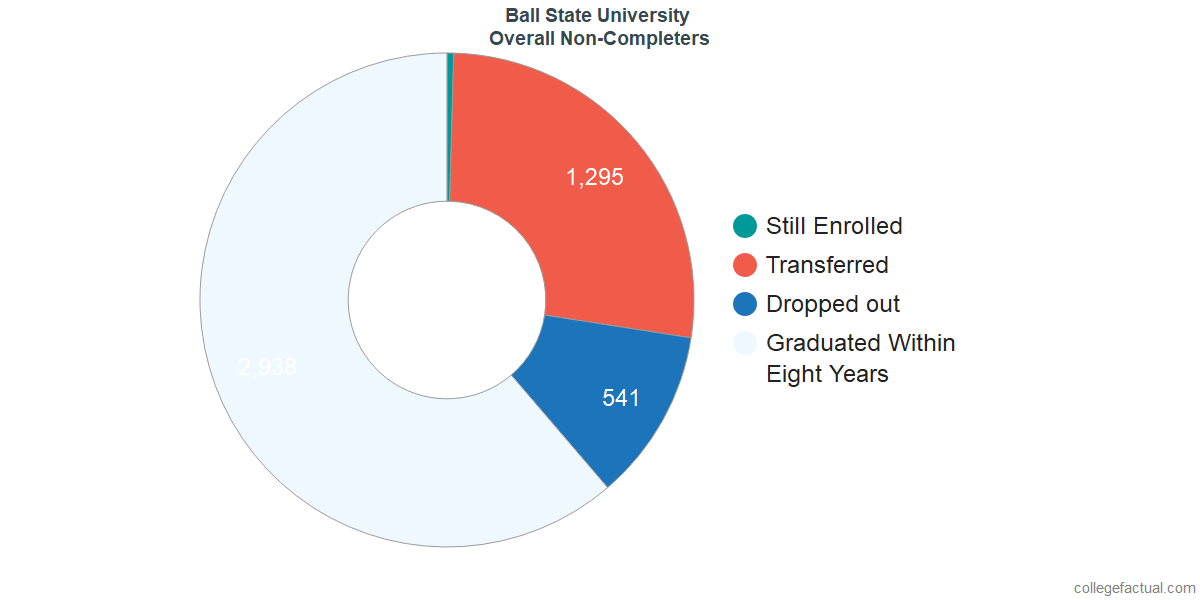 outcomes for students who failed to graduate from Ball State University