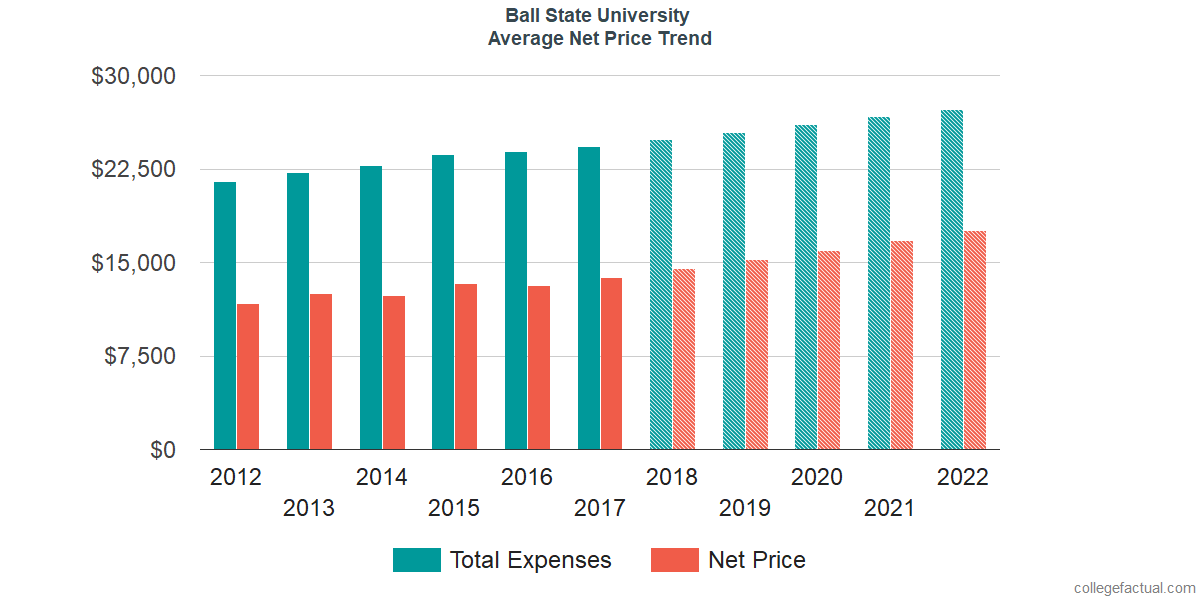 Average Net Price at Ball State University