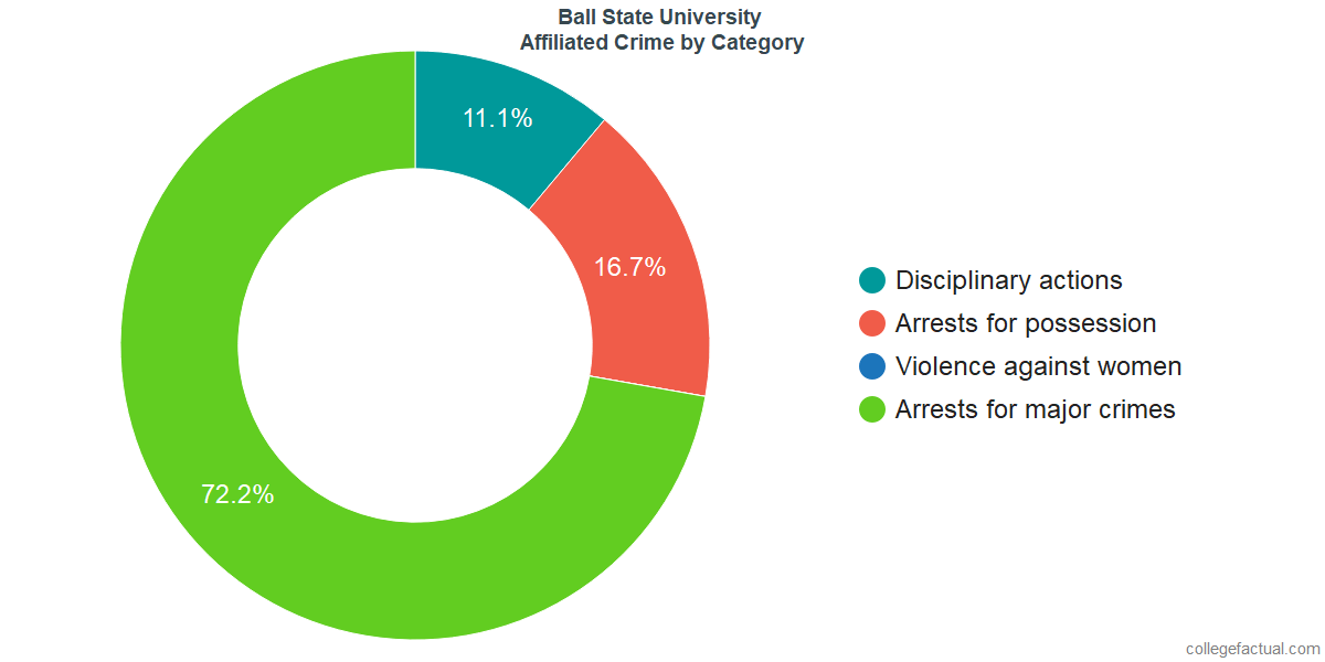 Off-Campus (affiliated) Crime and Safety Incidents at Ball State University by Category