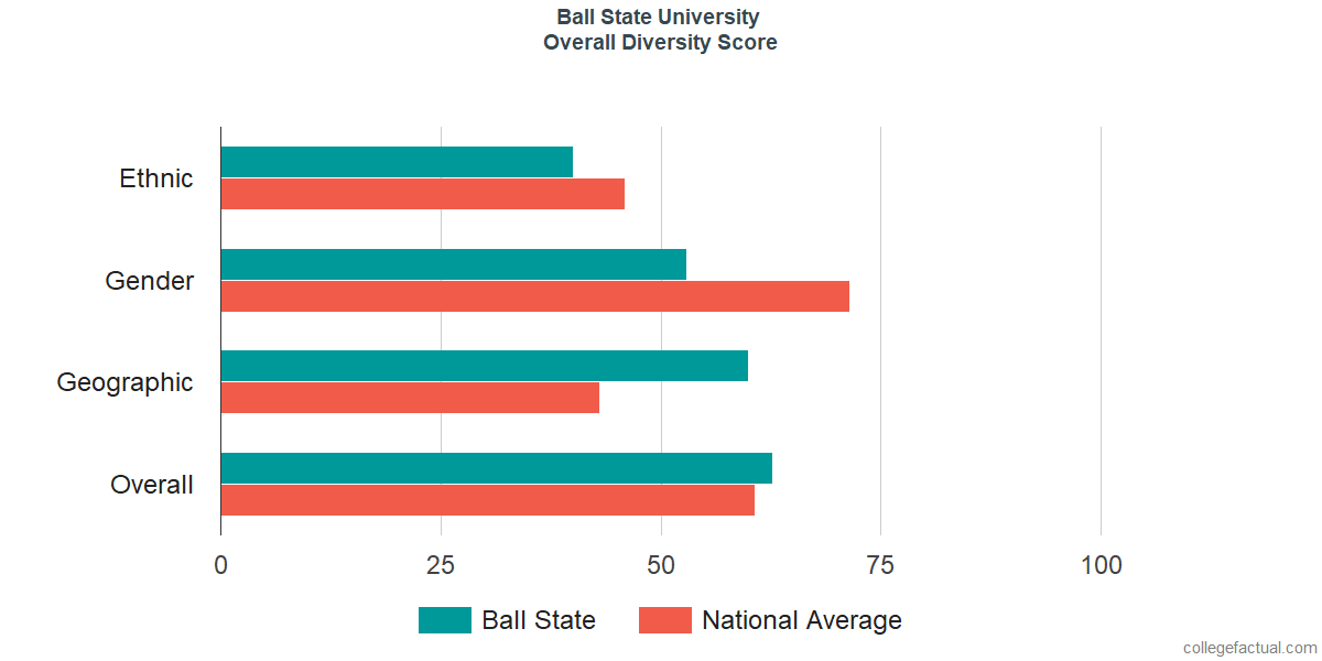 Overall Diversity at Ball State University
