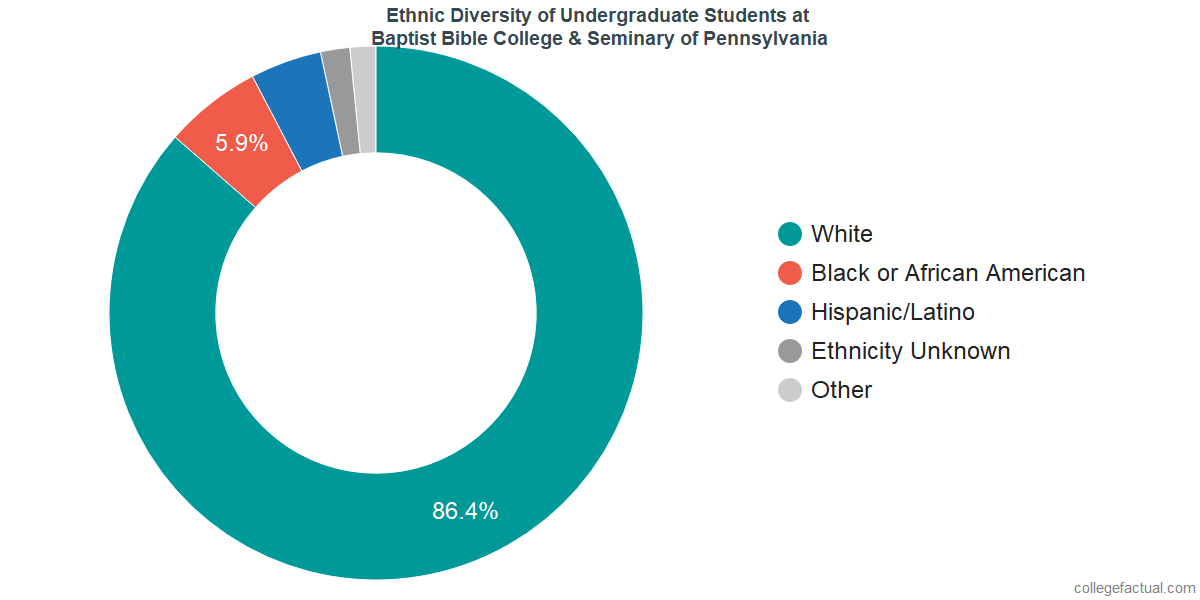 Ethnic Diversity of Undergraduates at Baptist Bible College & Seminary of Pennsylvania