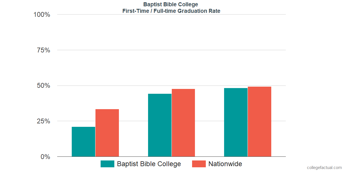 Graduation rates for first-time / full-time students at Baptist Bible College