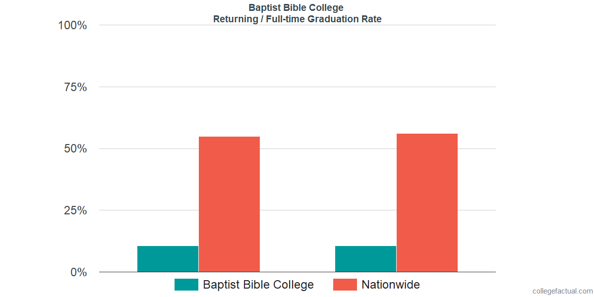 Graduation rates for returning / full-time students at Baptist Bible College