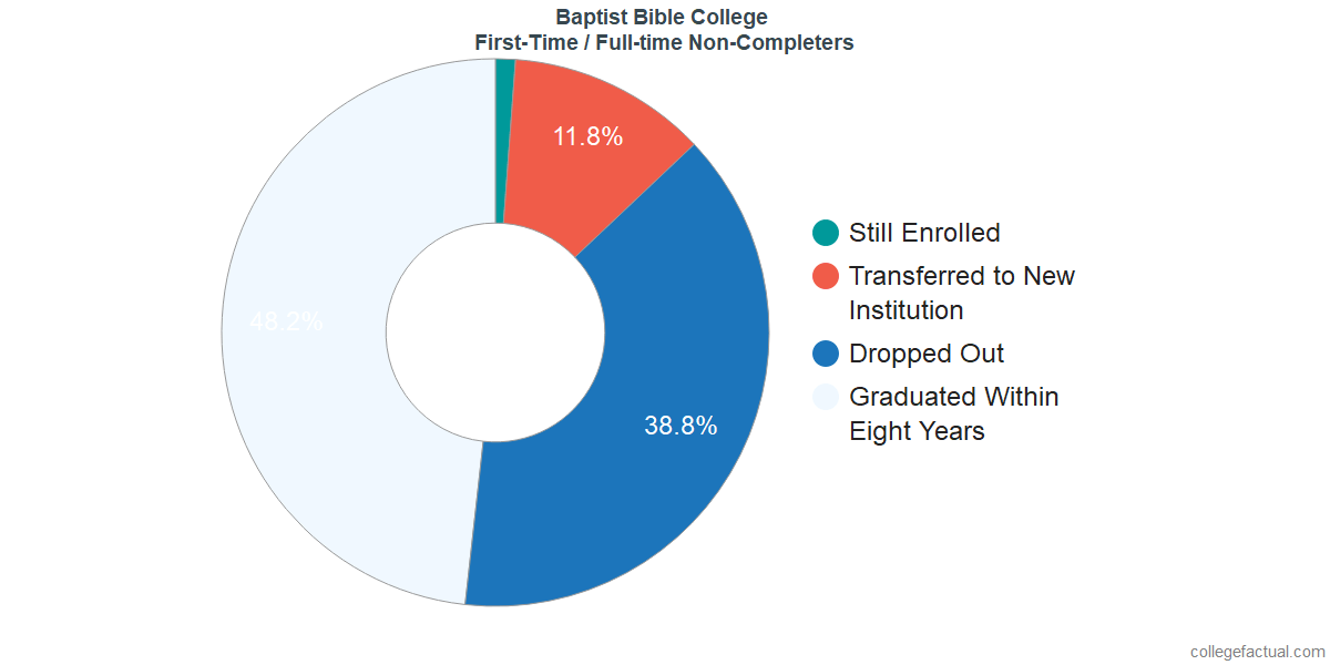 Non-completion rates for first-time / full-time students at Baptist Bible College