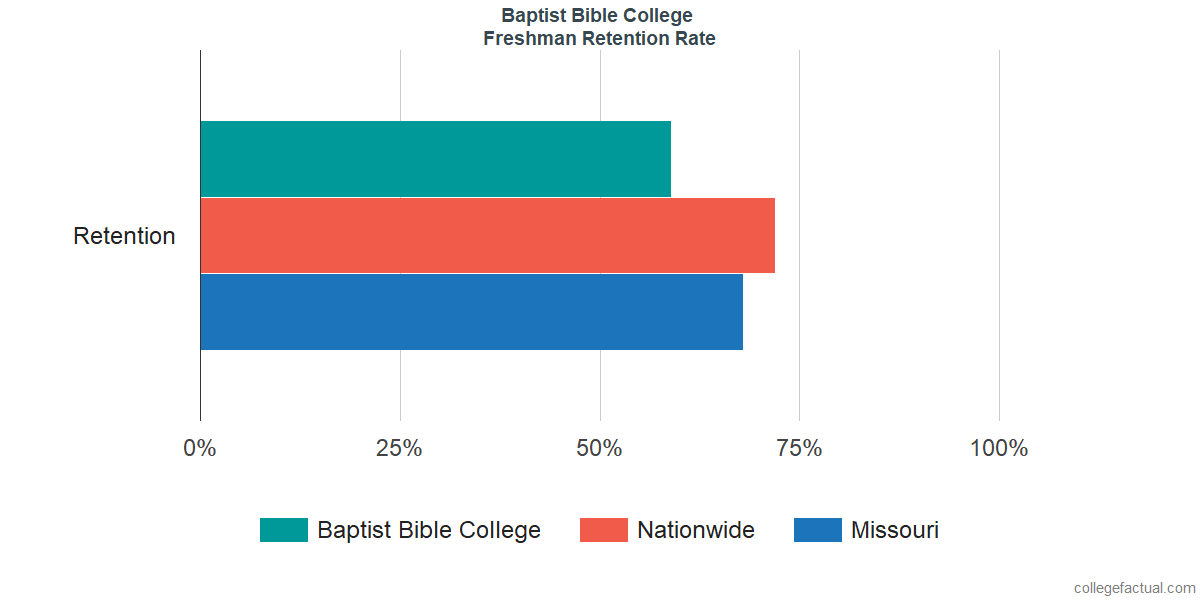 Freshman Retention Rate at Baptist Bible College