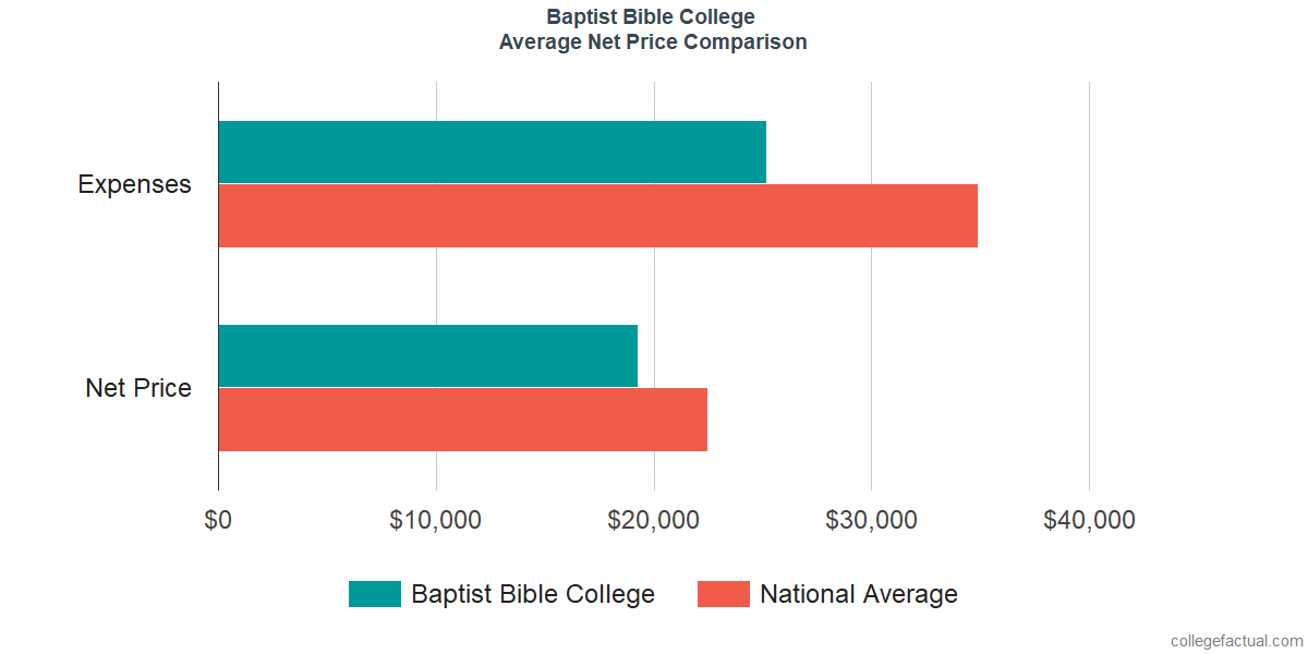Net Price Comparisons at Baptist Bible College