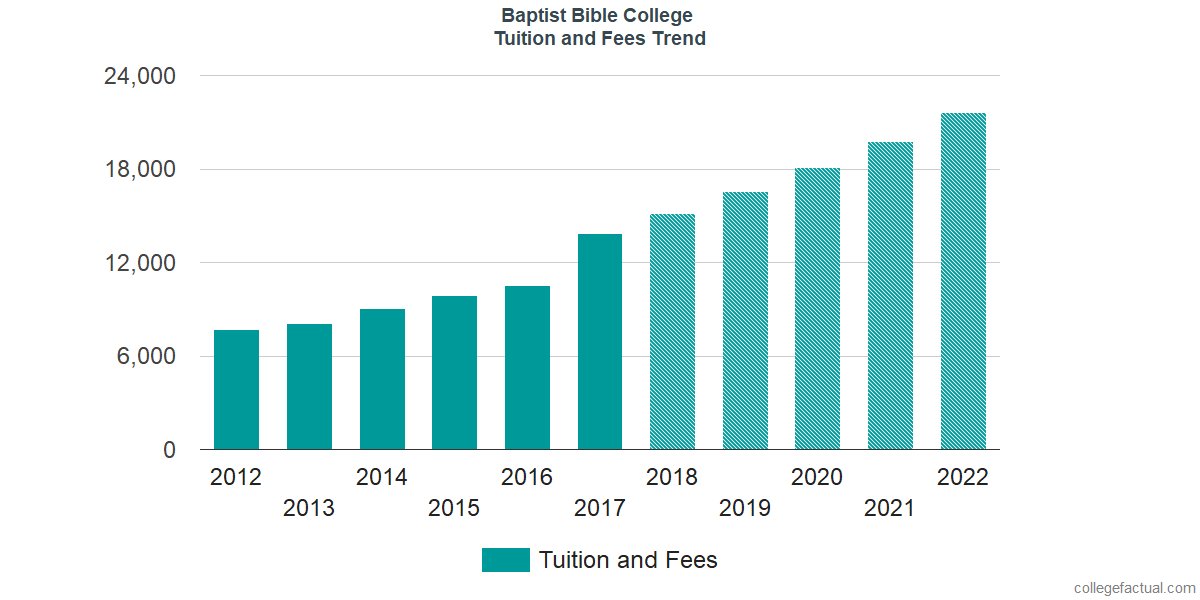 Tuition and Fees Trends at Baptist Bible College