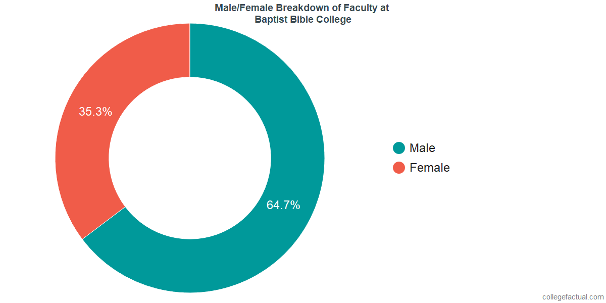 Male/Female Diversity of Faculty at Baptist Bible College