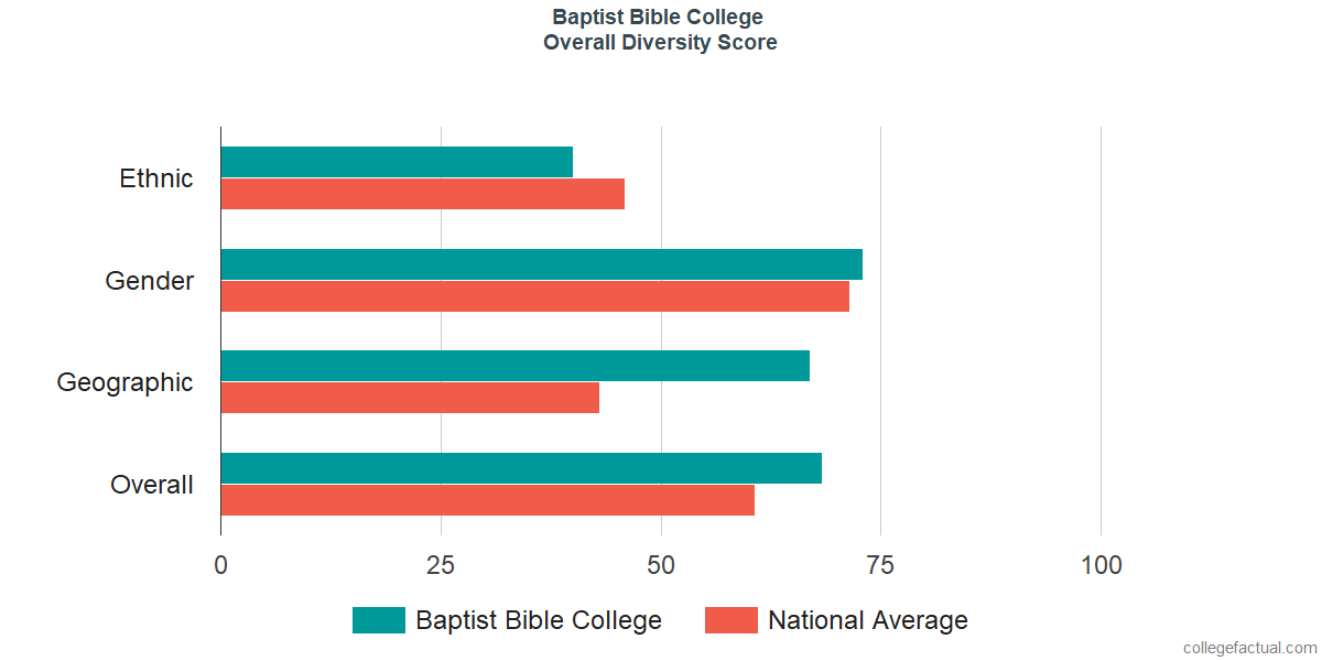 Overall Diversity at Baptist Bible College