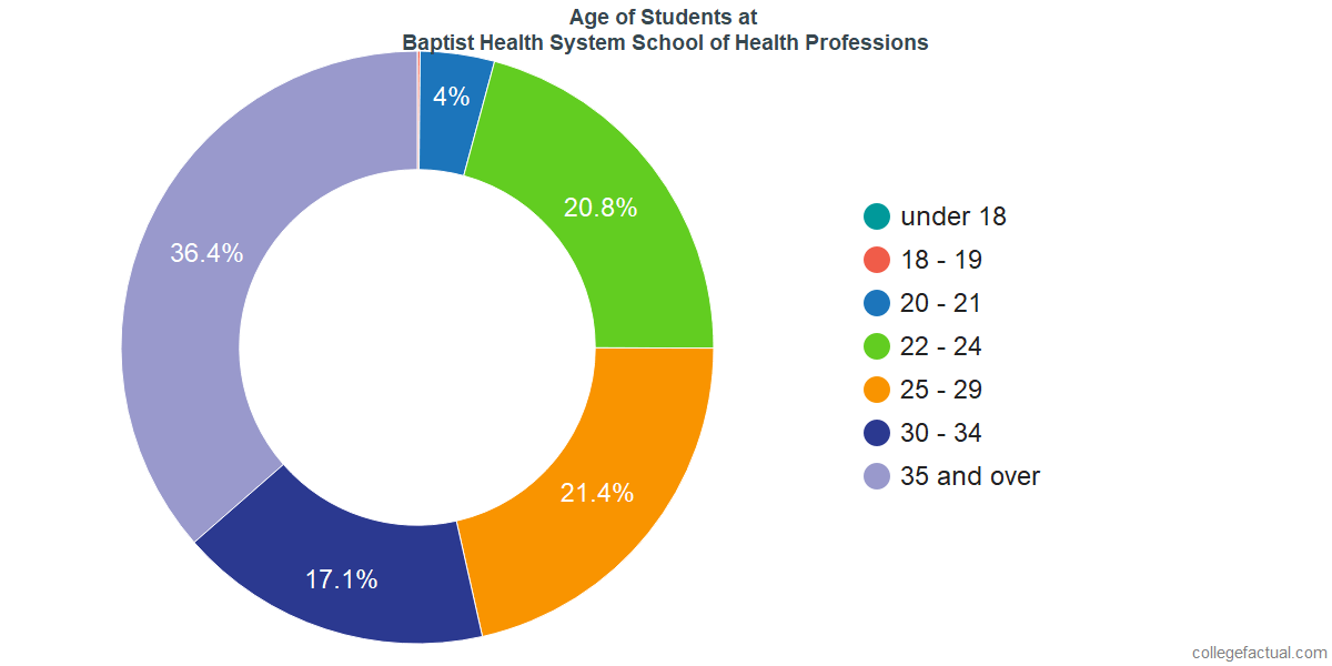 Age of Undergraduates at Baptist Health System School of Health Professions