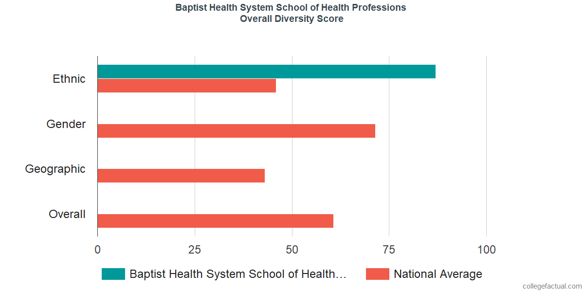 Overall Diversity at Baptist Health System School of Health Professions