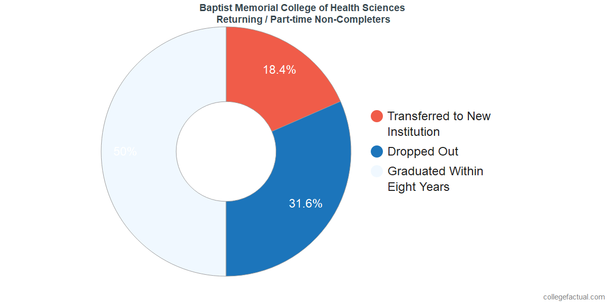 Non-completion rates for returning / part-time students at Baptist Memorial College of Health Sciences