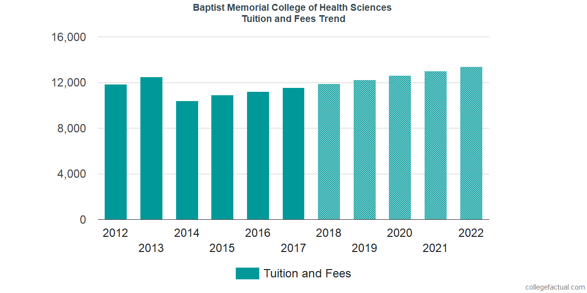 Tuition and Fees Trends at Baptist Memorial College of Health Sciences