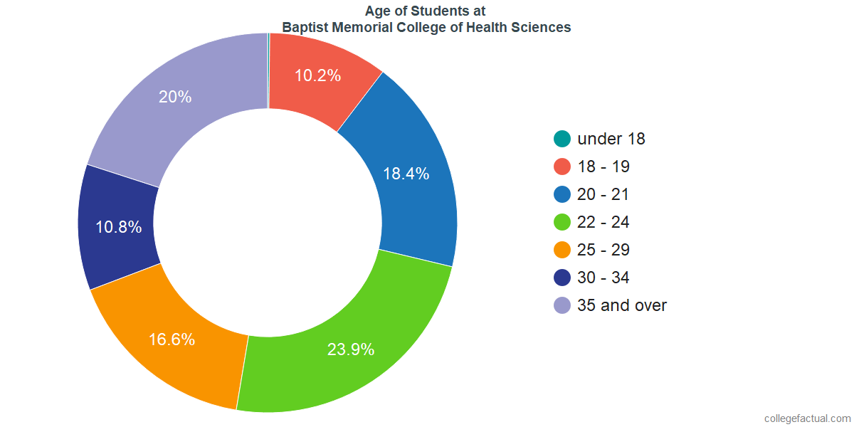 Undergraduate Age Diversity at Baptist Memorial College of Health Sciences