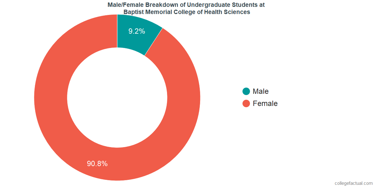 Male/Female Diversity of Undergraduates at Baptist Memorial College of Health Sciences