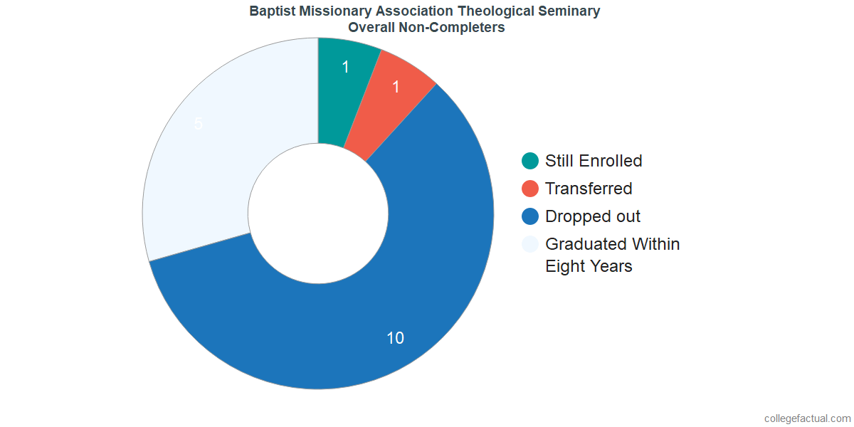 outcomes for students who failed to graduate from Baptist Missionary Association Theological Seminary
