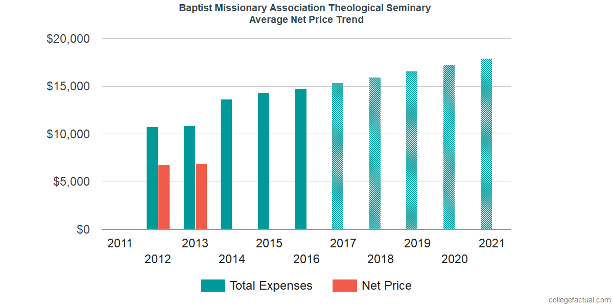 Average Net Price at Baptist Missionary Association Theological Seminary