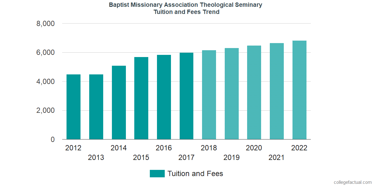 Tuition and Fees Trends at Baptist Missionary Association Theological Seminary