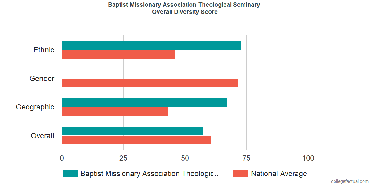 Overall Diversity at Baptist Missionary Association Theological Seminary