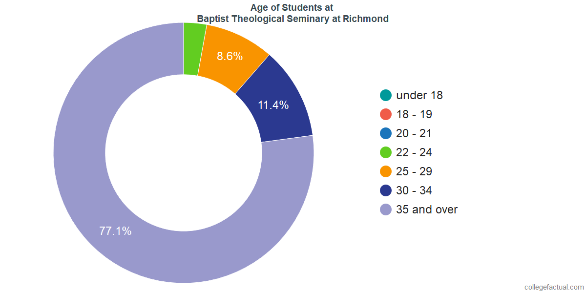 Undergraduate Age Diversity at Baptist Theological Seminary at Richmond