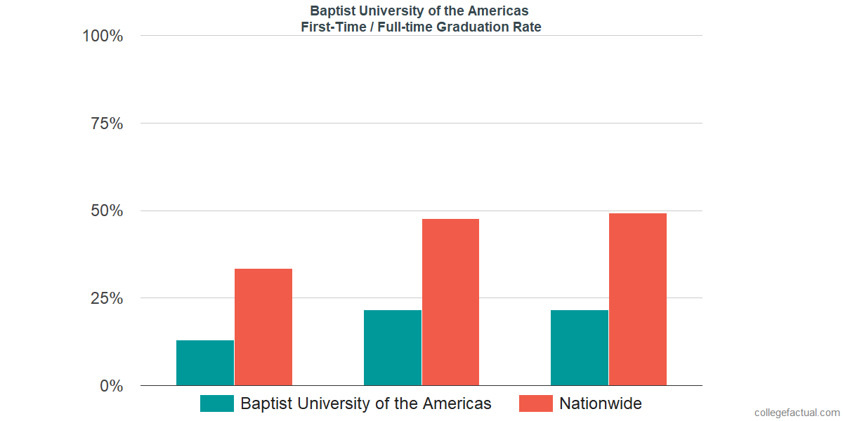 Graduation rates for first-time / full-time students at Baptist University of the Americas