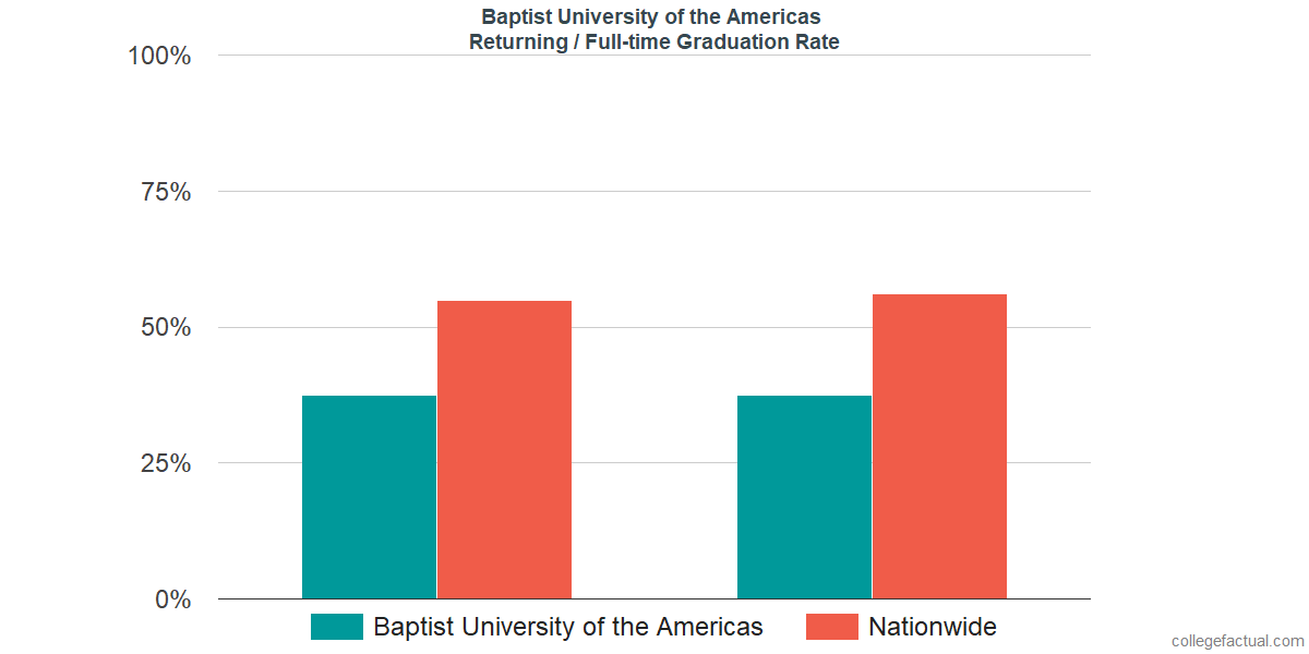 Graduation rates for returning / full-time students at Baptist University of the Americas