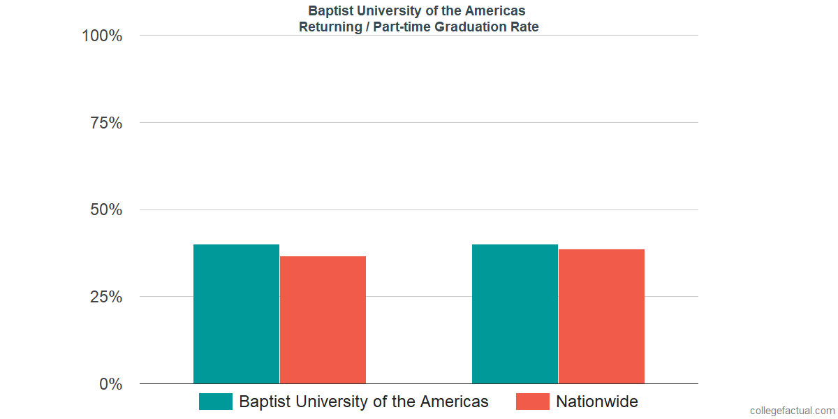 Graduation rates for returning / part-time students at Baptist University of the Americas