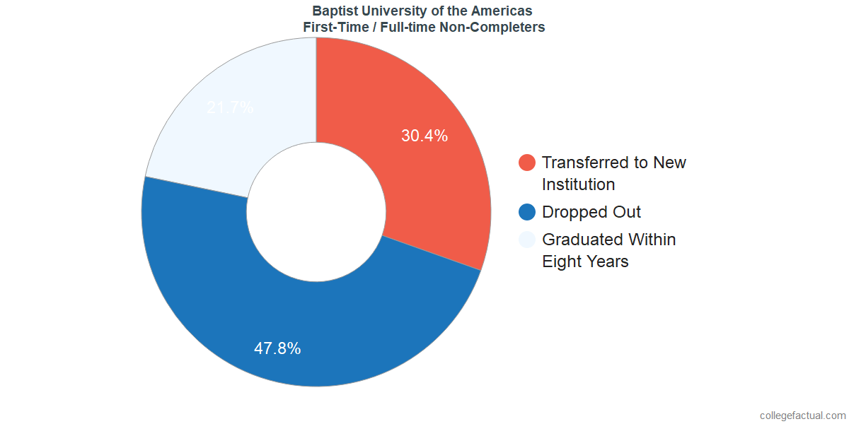 Non-completion rates for first-time / full-time students at Baptist University of the Americas
