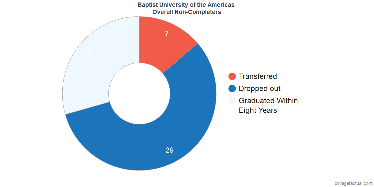 outcomes for students who failed to graduate from Baptist University of the Americas