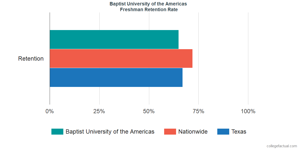 Freshman Retention Rate at Baptist University of the Americas