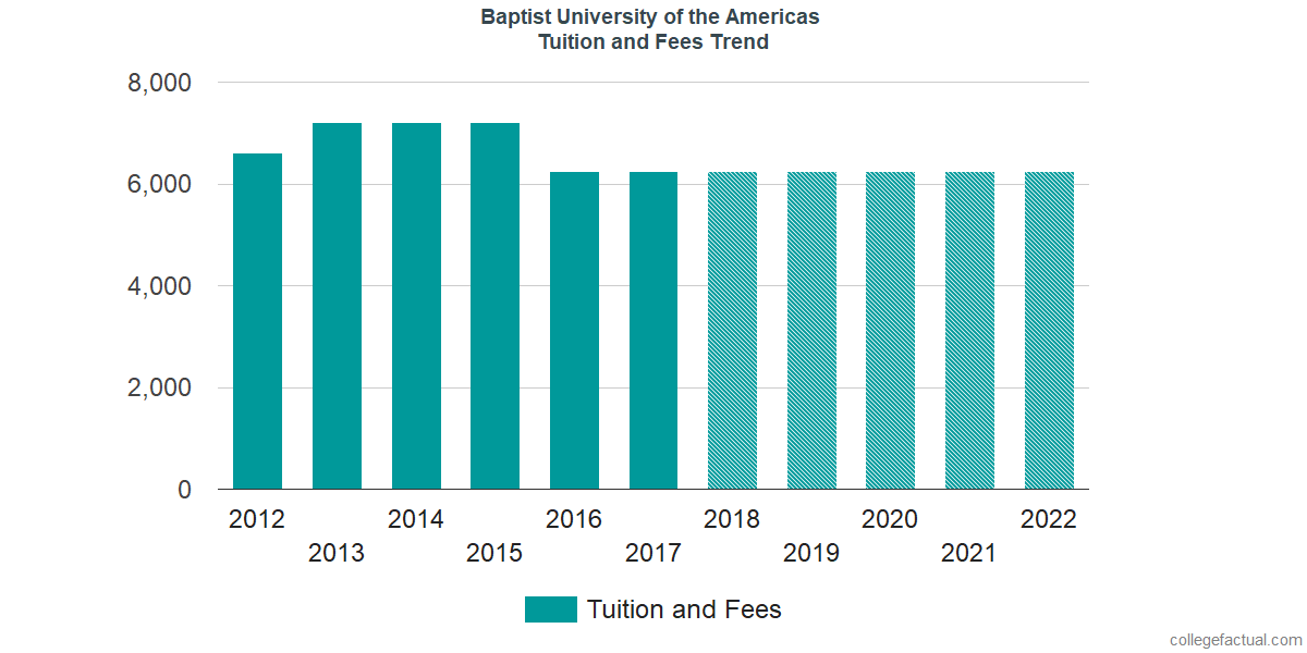 Tuition and Fees Trends at Baptist University of the Americas
