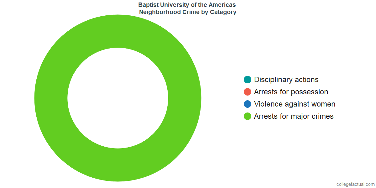 San Antonio Neighborhood Crime and Safety Incidents at Baptist University of the Americas by Category