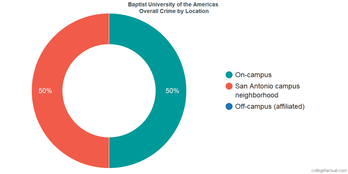 Overall Crime and Safety Incidents at Baptist University of the Americas by Location