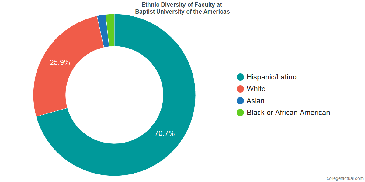 Ethnic Diversity of Faculty at Baptist University of the Americas
