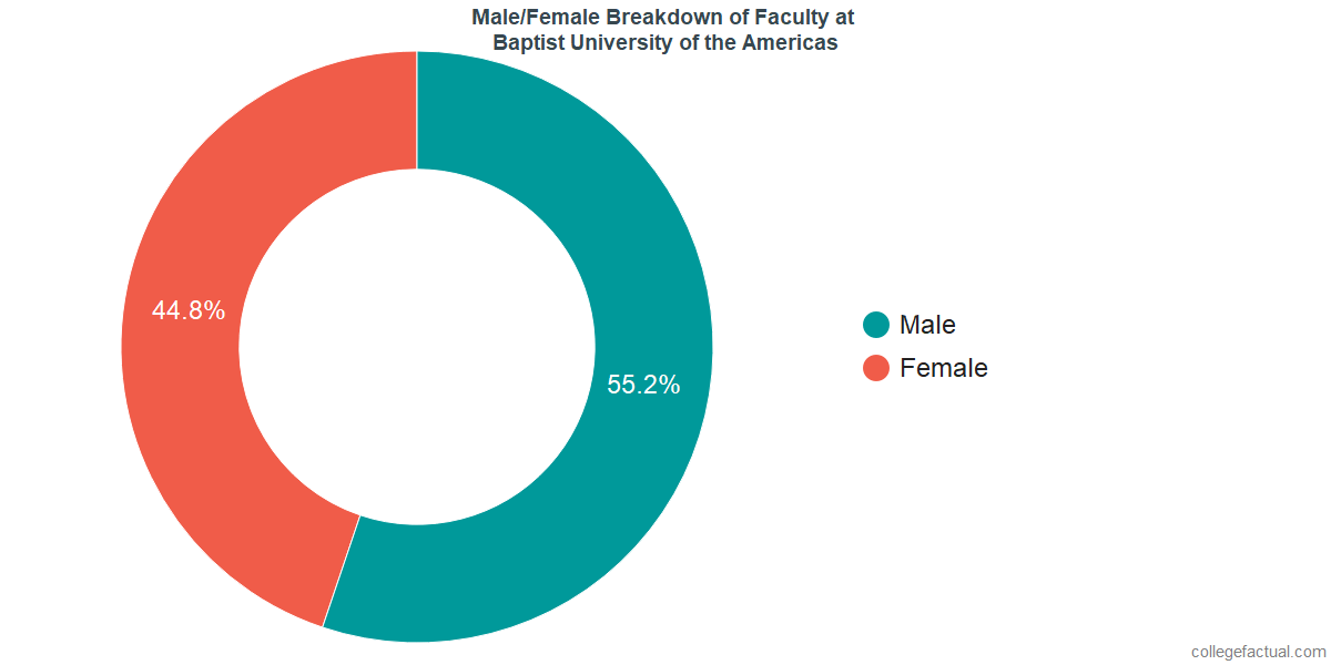 Male/Female Diversity of Faculty at Baptist University of the Americas