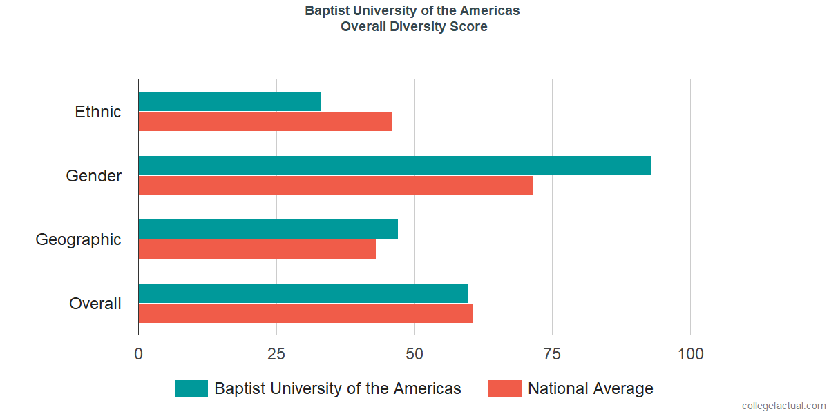 Overall Diversity at Baptist University of the Americas