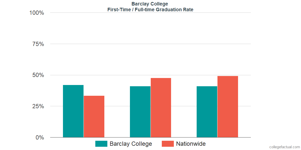 Graduation rates for first-time / full-time students at Barclay College