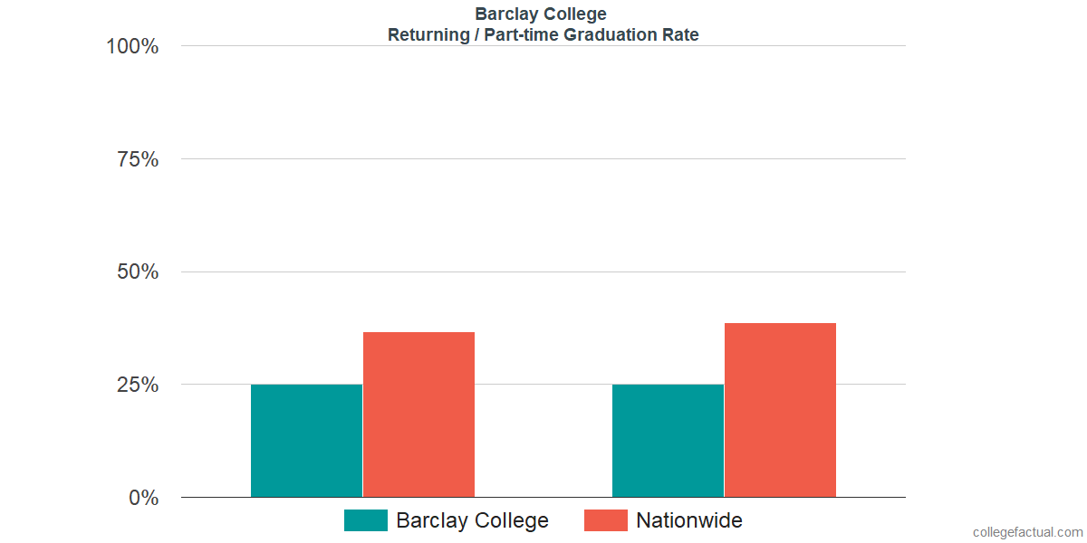 Graduation rates for returning / part-time students at Barclay College