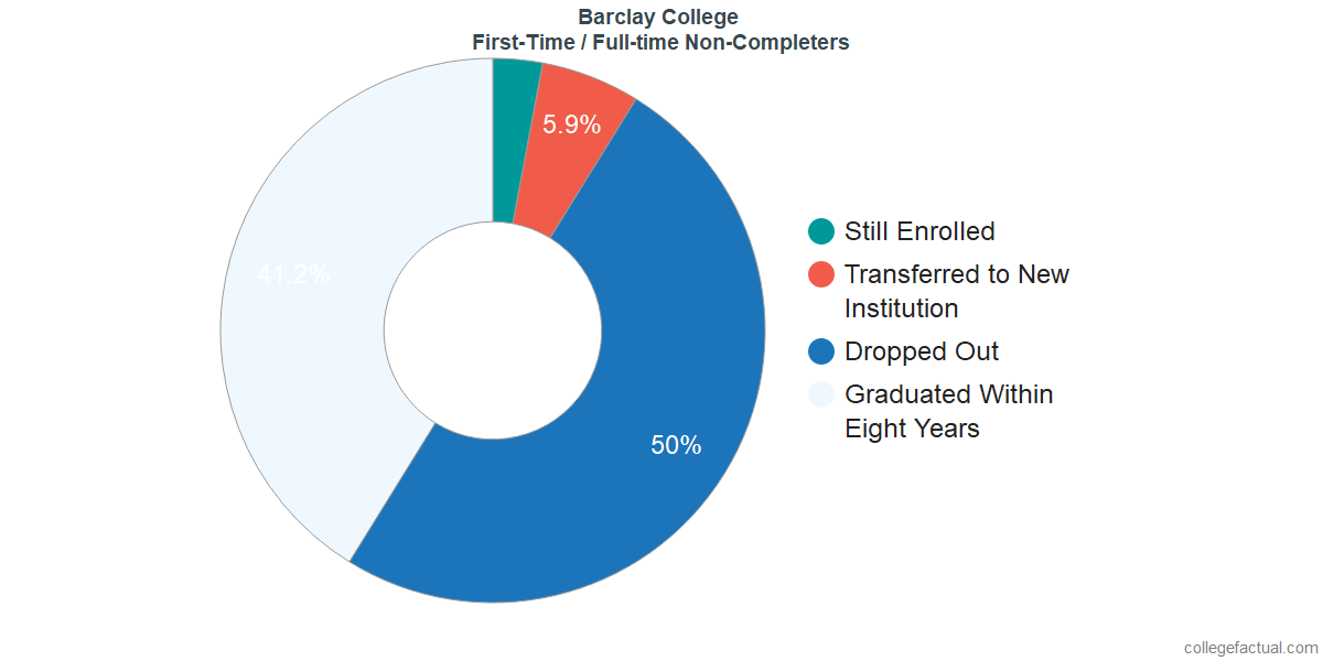 Non-completion rates for first-time / full-time students at Barclay College