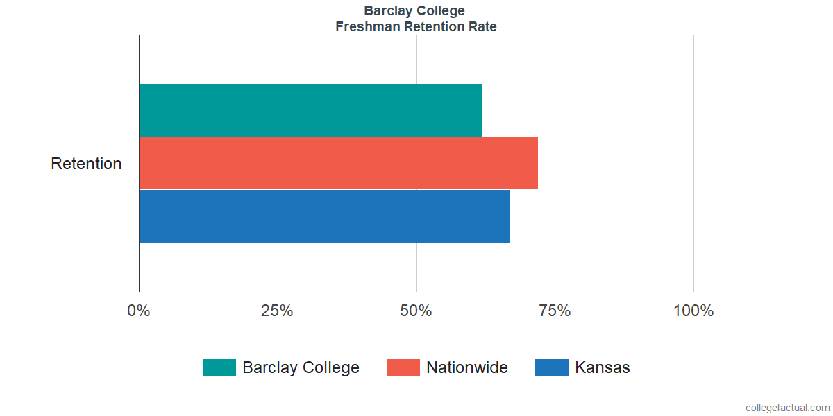 Freshman Retention Rate at Barclay College