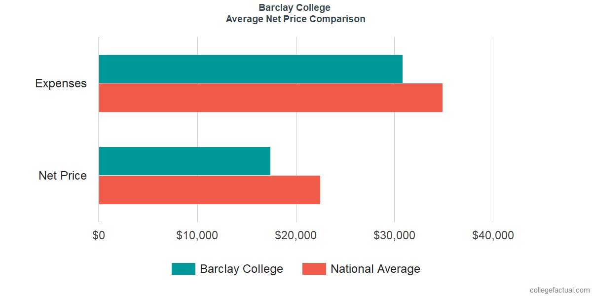 Net Price Comparisons at Barclay College